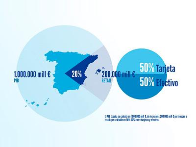 Infographic BBVA data spain madrid infographic bbva