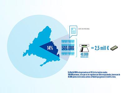 Infographic BBVA 2 spain madrid infographic bbva
