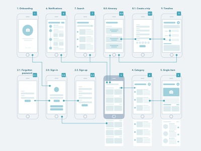 Wireflow for Traveling App sketch digital wireframe experience design traveling app strategy design process thinking flowchart wireflow ux ui
