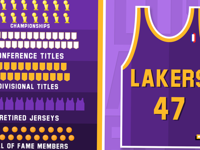 Nba Jersey Designs Themes Templates And Downloadable Graphic Elements On Dribbble