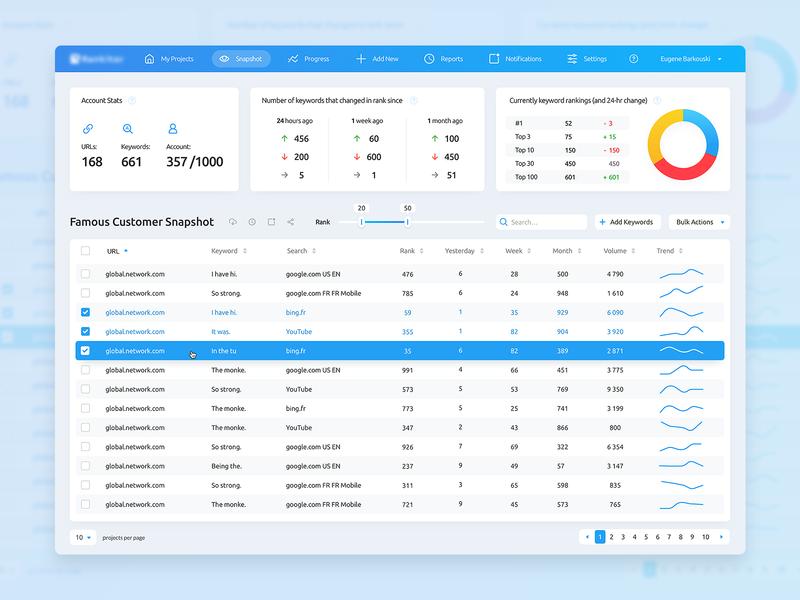 Rankings Dashboard crm saas table clear blue ui ux dashboard desktop graph api web