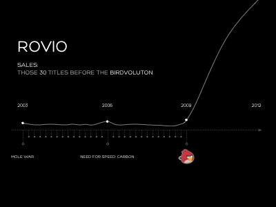 How Angry Birds changed Rovio & the world of mobile gaming..