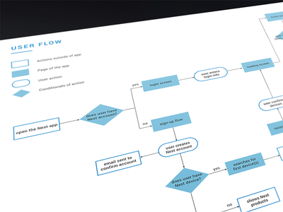 Nest Redesign   User Flow Diagram home smart nest app smarthome nest app design app userflow flow user