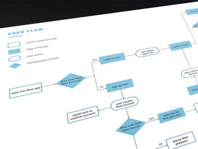 Nest Redesign | User Flow Diagram home smart nest app smarthome nest app design app userflow flow user