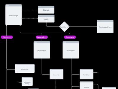 Web App UX / User flow