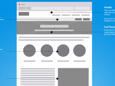 Annotated Wireframes (2014!)