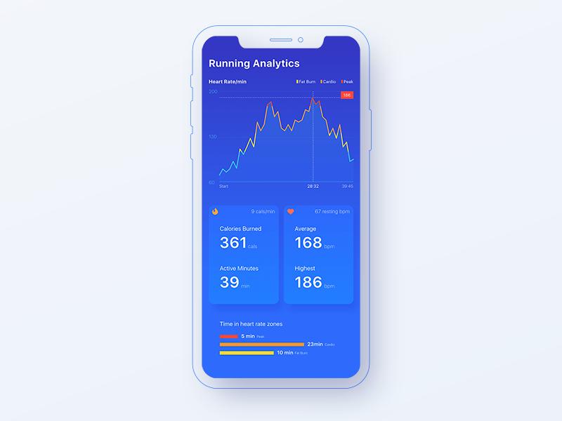 Running Analytics - D18 www.dailyui.com status tracking healthapp heartrate calories chart analytics uiux app running dailyui