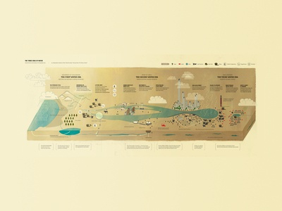 The Three Eras of Water Infographic (wide version)