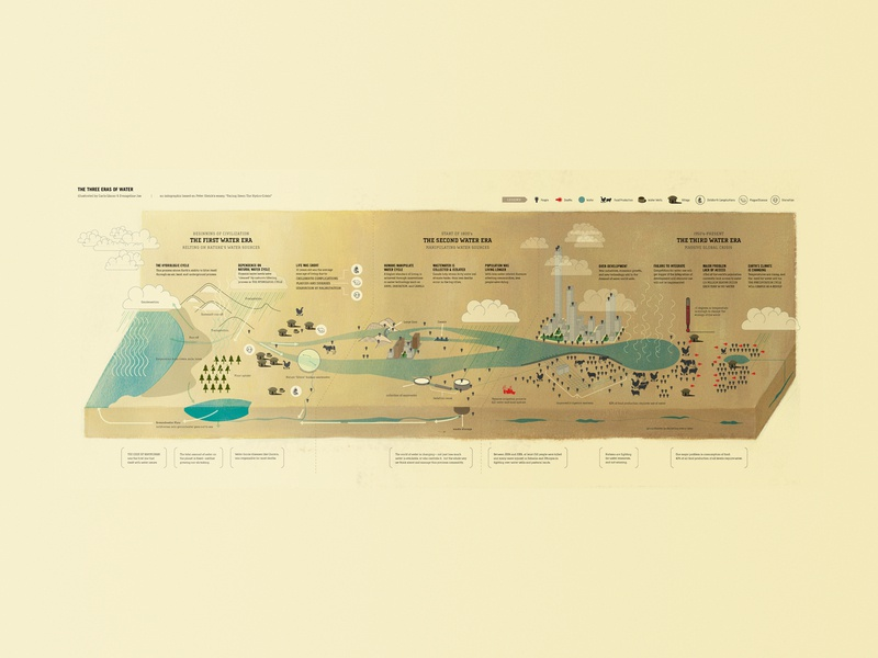 The Three Eras of Water Infographic (wide version) infographic illustration