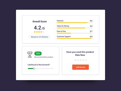 Rating Card UI app ui feedback rating rate desktop app uiux component reviews ratings cutomer rating customer feedback store ecommerce