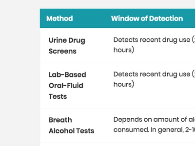 Drug Testing Methodology grid content design table grid