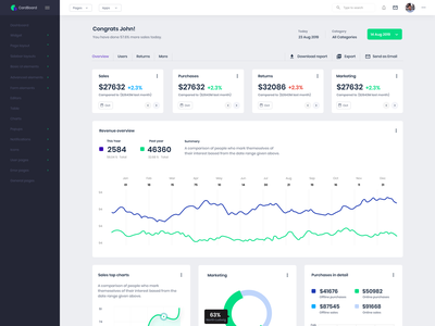 New analytics dashboard UI work in progress apps design ux mobile web uikit ui table stats template admin analytics sales perfromance graph dashboard apps clean
