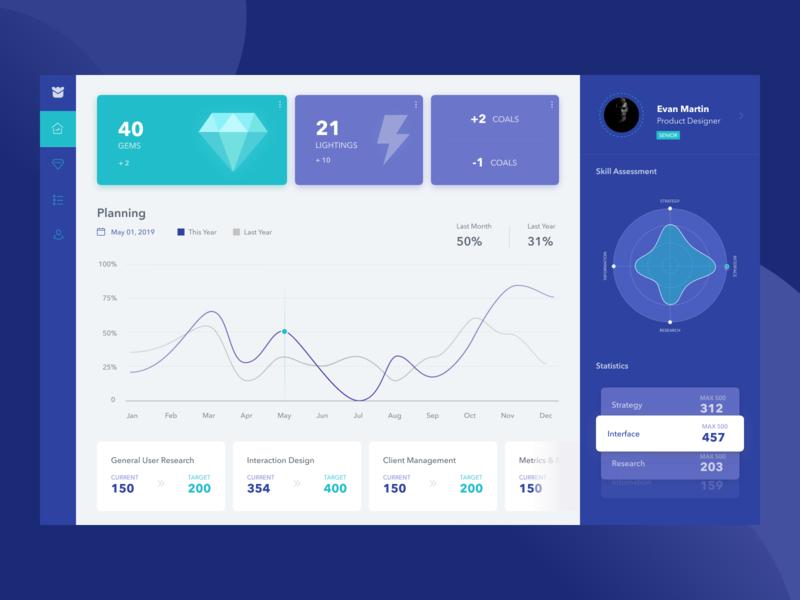 Skill Assessment App dashboard ux app cover typography dwarves website ui