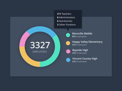 Dashboard Panel Concepts panel school employees chart graph donut dashboard