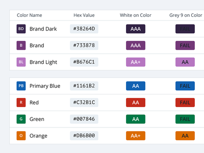 Accessibility Rating of Paired Colors wcag style guide user experience ux accessibility color design system
