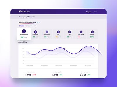 Wattspeed - Webpage overview shadows kpi chart web app icon design app design interface purple figma ui dashboard cards app