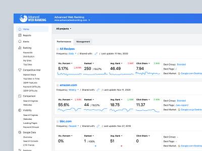 Advanced Web Ranking - A modern approach analytics app analytics keywords advanced web ranking seo tool awr ux app ui app ui ranking seo sass dashboard app dashboard ui dashboard