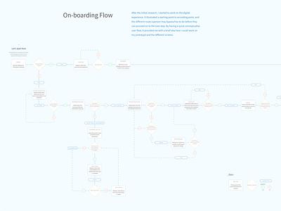 Flow - SongBrook (App Concept) user journey onboarding flow product design online music school music app app concept app