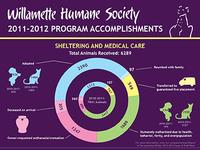 Humane Society Infographic