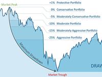 Financial Drawdown Chart