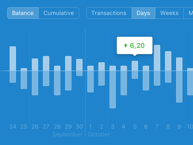 personal finance app balance graph by oscar marcelo dribbble