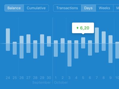 Personal Finance App Balance Graph tooltip group buttons buttons balance bar chart bar graph chart graph finance