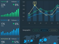 Social Performance Dashboard