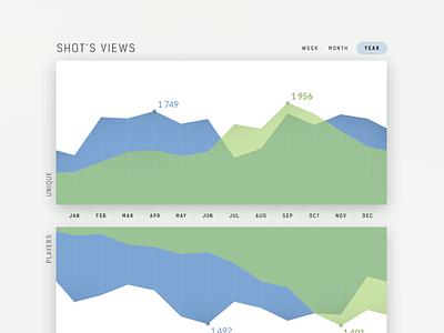 Daily UI challenge #018 — Analytics Chart graph chart analytics challenge card ui dailyui daily app
