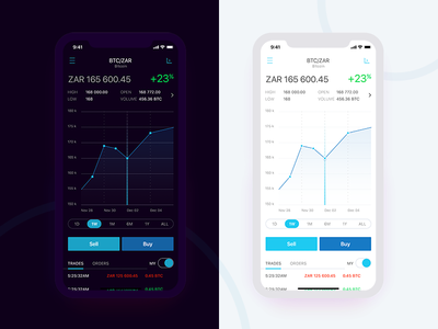 Financial App statistic chart cryptocurrency app mobile ios ui