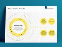 Infographic: Rijkswaterstaat Facilitair Advies