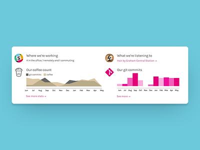 Slack status in our footer web design footer slack