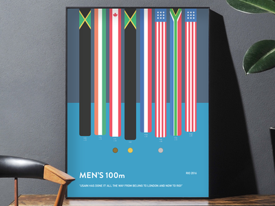 Rio Men's 100m