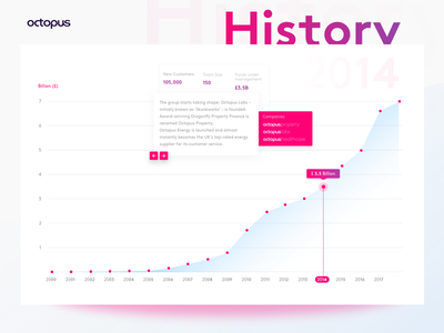 History of Octopus - Timeline desktop london ui design gradients bar statistic financial fin-tech timeline red