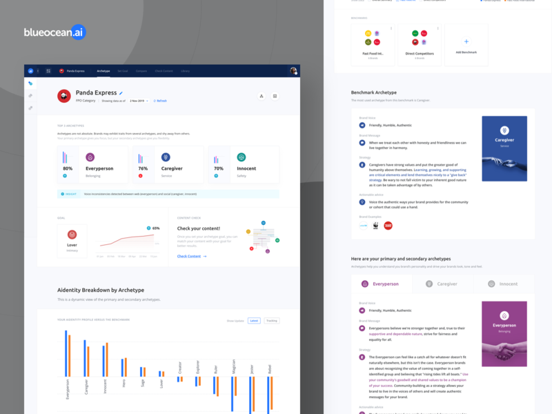 Blueocean: Artificial Intelligence Brand Analytics user interface design dashboard ui product design aidentity benchmark brand brand identity charts archetype artificial intelligence analytics branding