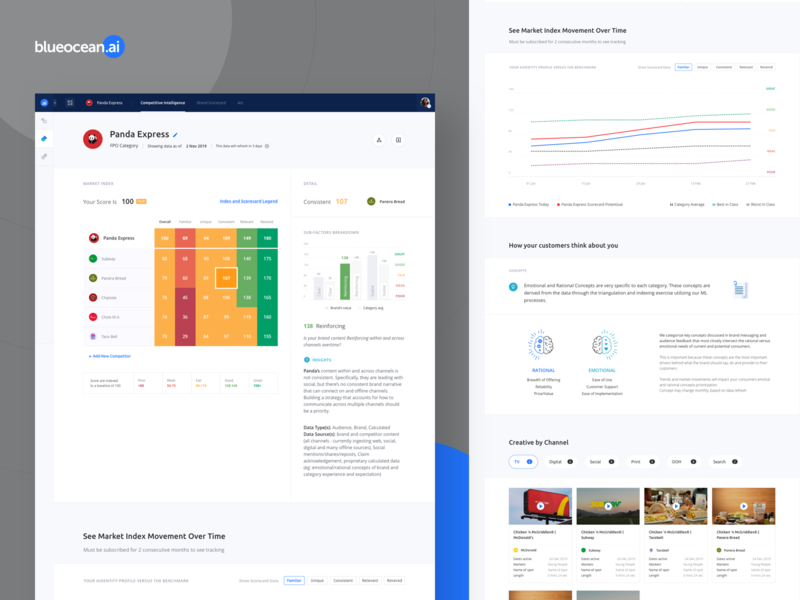 Blueocean: Brand Navigator dashboard ui desktop app product design brand identity brand character aidentity market index insights artificial intelligence navigator brand archetypes