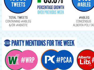 AlbertaTweets - Twitter Conversation Snippet albertatweets infographic firstdraft albertapolitical