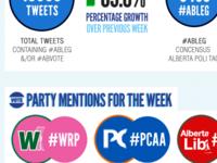 AlbertaTweets - Twitter Conversation Snippet