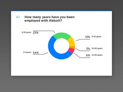 Survey results pie chart survey graph pie chart ios7 stats