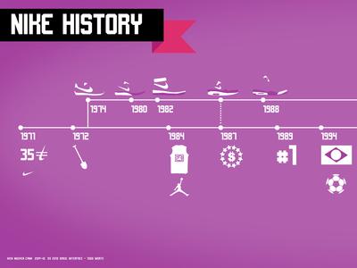 NIKE HISTORY by Kien Nguyen