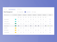 Dashboard's table for Medicine industry