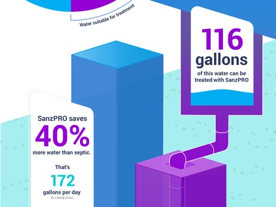 Septic Tank Infographic