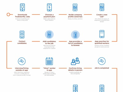 Tradeworthy Jobs User Journey process map digital icons constructions prototyping feature planning journey map user journey journey