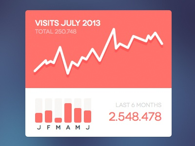 Chart Widget [Sketch] freebie widget chart visits sketch 2013 ui ui kit