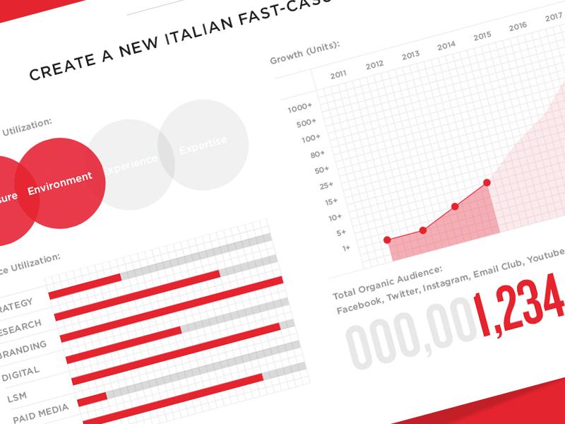 Italio chart