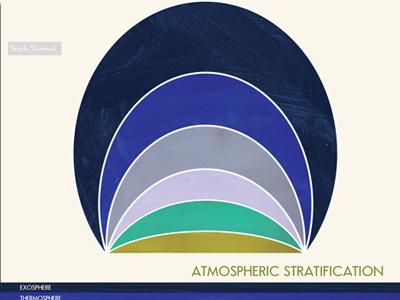 Earth's Atmosphere nerd art painting mid-century design poster illustration science