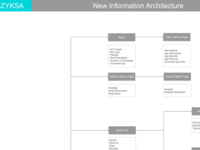Information Architecture for Zyksa.com