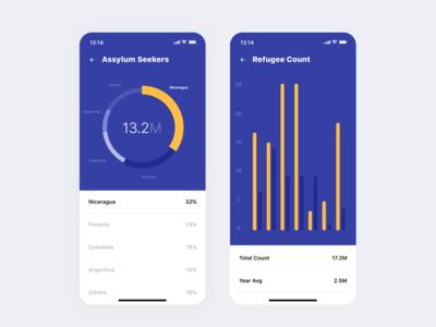 Conflict Management – Data Visuals