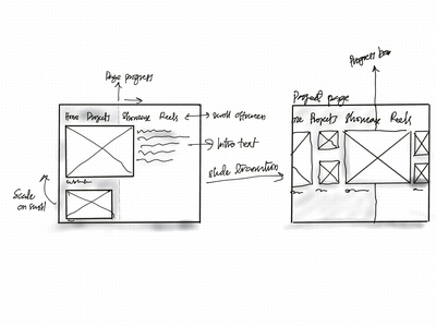 Progress shots - Sketches wireframing ideation ux ui website ipad sketch wireframe