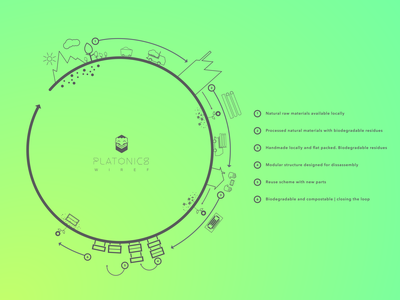 Platonics product lifecycle