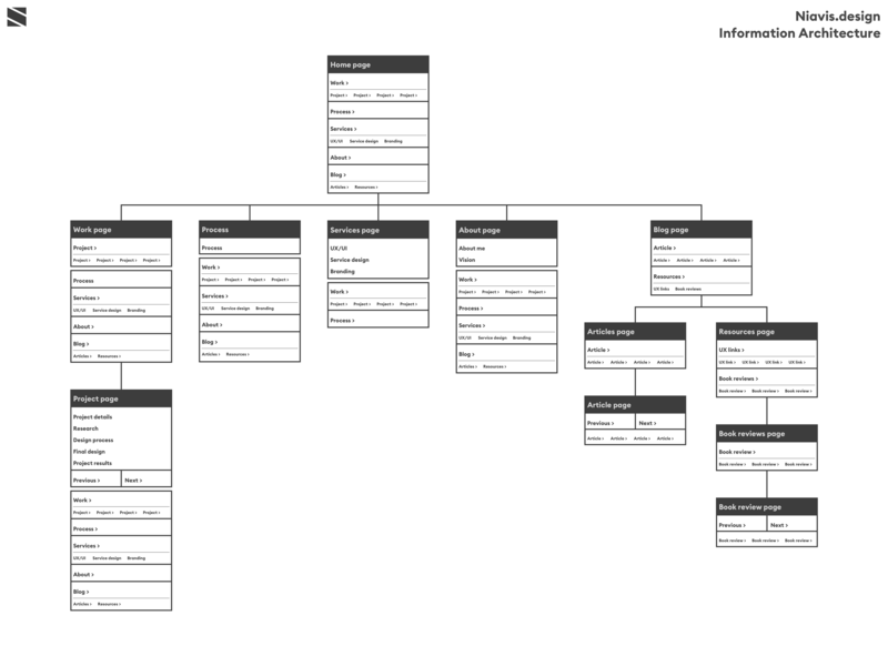 Information Architecture for updated personal website